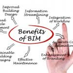 """BIM is making us money – we have quantified that"""